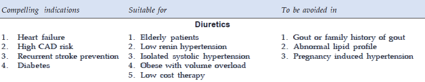 Therapeutic uses of Thiazides